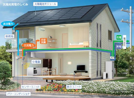 太陽光発電 システム全体図